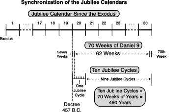 Synchronization of the Jubilee Calenders