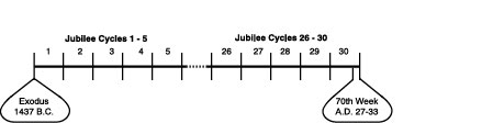 Jubilee Cycles 1 - 30