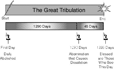 1290 Day Chart of the Great Tribulation Period