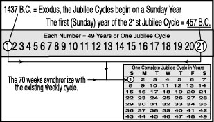 Chart of the Jubilee Cycles
