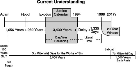 Biblical Chart of 7th Millennial Day