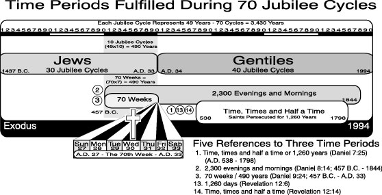 Time Periods Fulfilled During 70 Jubilee Cycles