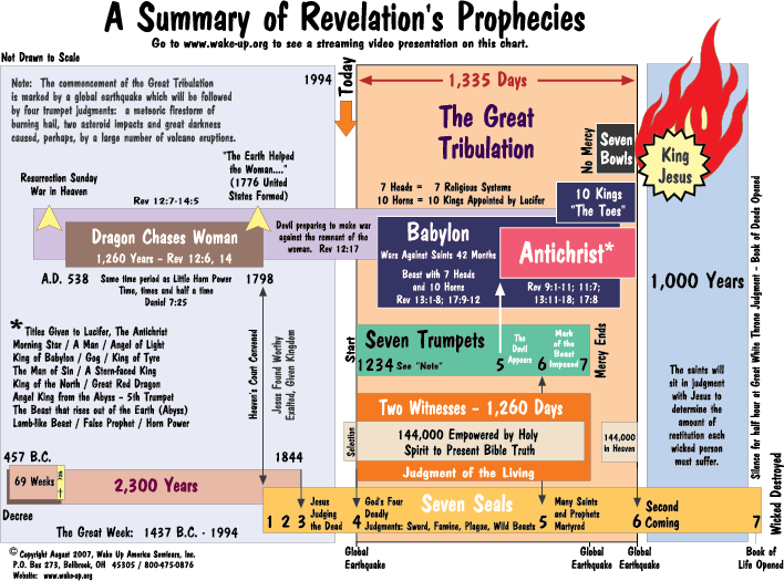 graphic relating to Printable Revelation Bible Study named Guide of Daniel and Revelation Prophecy Charts