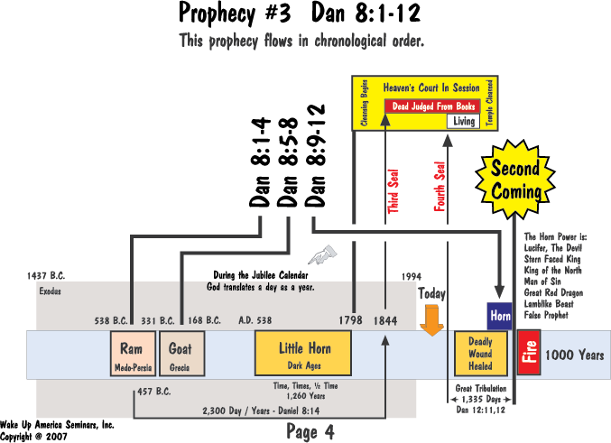 Book of Daniel and Revelation Prophecy Charts