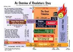 Bible Prophecy Quick Reference Charts